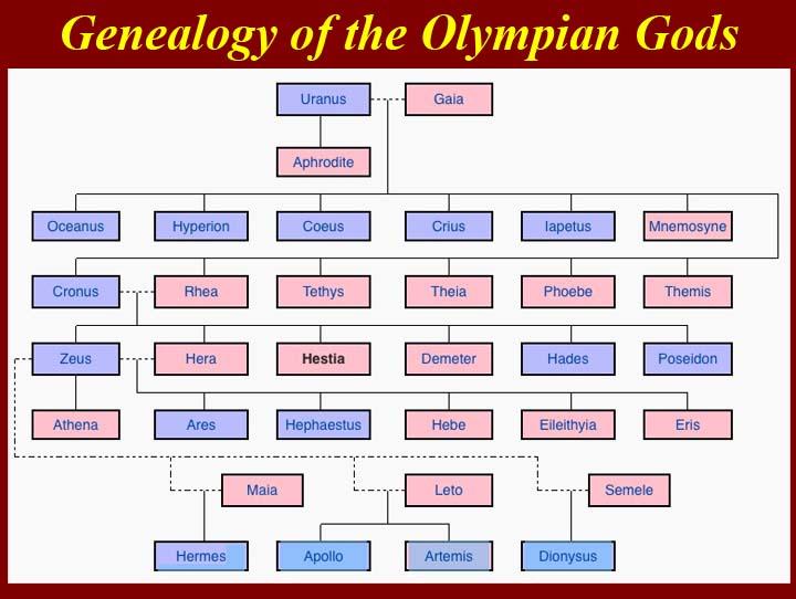 http://www.mmdtkw.org/0714OlympianGenealogy.jpg