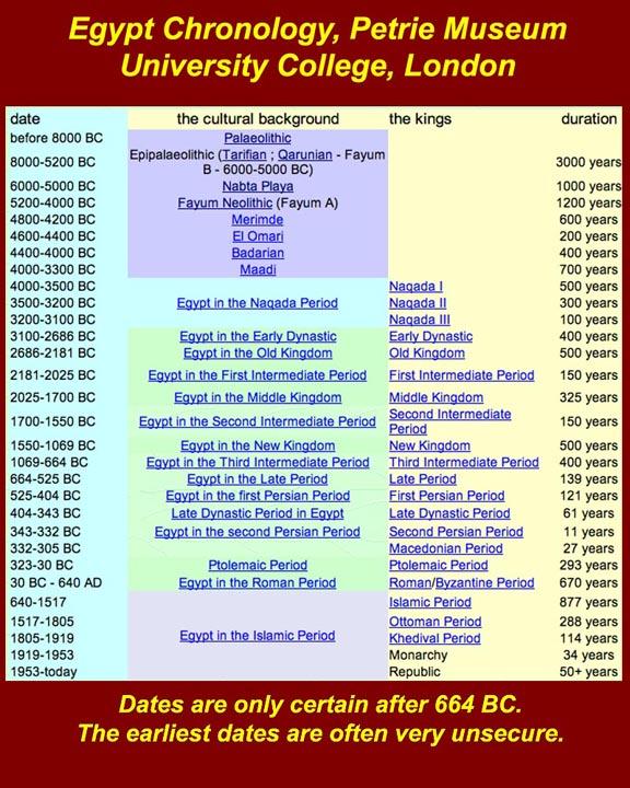 http://www.mmdtkw.org/EGtkw0156Petrie0Chron.jpghttp://www.mmdtkw.org/EGtkw0156Petrie0Chron.jpg