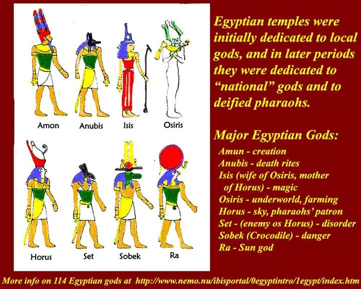all egyptian gods