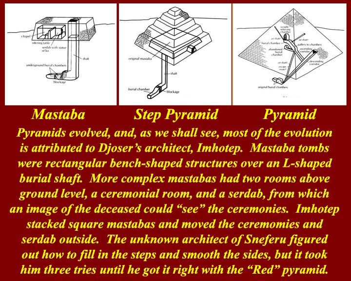 http://www.mmdtkw.org/EGtkw0603EvolutionPyramid.jpg