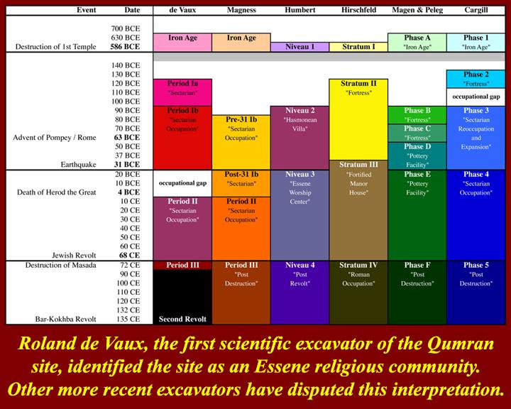 http://www.mmdtkw.org/MedRom0501acQumranChronology.jpg