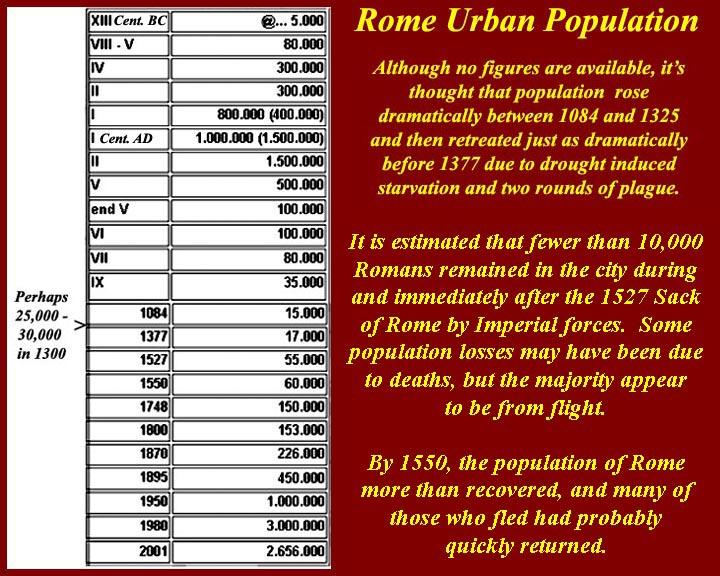 http://www.mmdtkw.org/RenRom0823b-RomeCityPopulation1.jpg